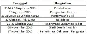 jadwal kegiatan sakramen penguatan 2013